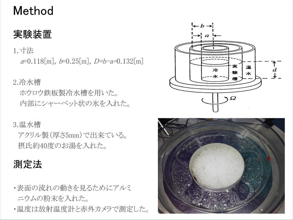 Method 実験装置 測定法 1.寸法 a=0.118[m], b=0.25[m], D=b-a=0.132[m] 2.冷水槽